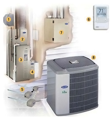 Residential Heating & Air Conditioning System